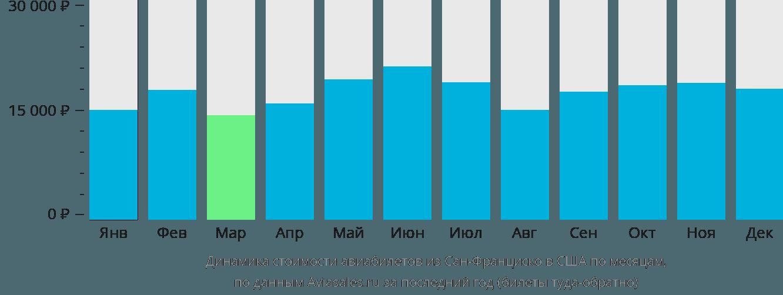 Динамика стоимости авиабилетов из Сан-Франциско в США по месяцам
