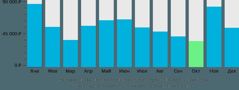 Динамика стоимости авиабилетов из Сан-Франциско в Венецию по месяцам