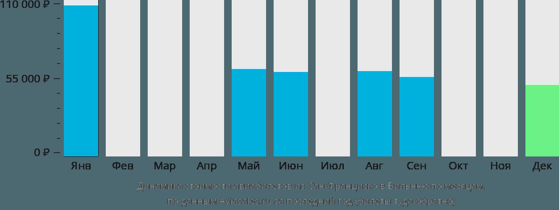 Динамика стоимости авиабилетов из Сан-Франциско в Вильнюс по месяцам