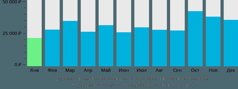 Динамика стоимости авиабилетов из Сан-Франциско в Вашингтон по месяцам