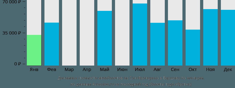Динамика стоимости авиабилетов из Сан-Франциско в Варшаву по месяцам