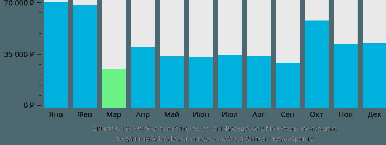 Динамика стоимости авиабилетов из Сан-Франциско в Монреаль по месяцам