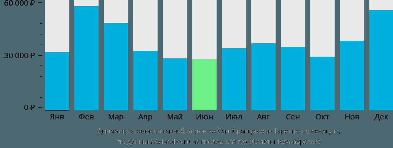 Динамика стоимости авиабилетов из Сан-Франциско в Торонто по месяцам