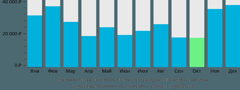 Динамика стоимости авиабилетов из Сан-Франциско в Ванкувер по месяцам