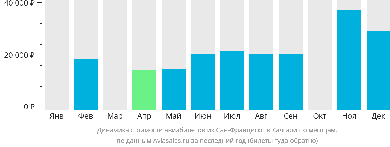 Динамика стоимости авиабилетов из Сан-Франциско в Калгари по месяцам