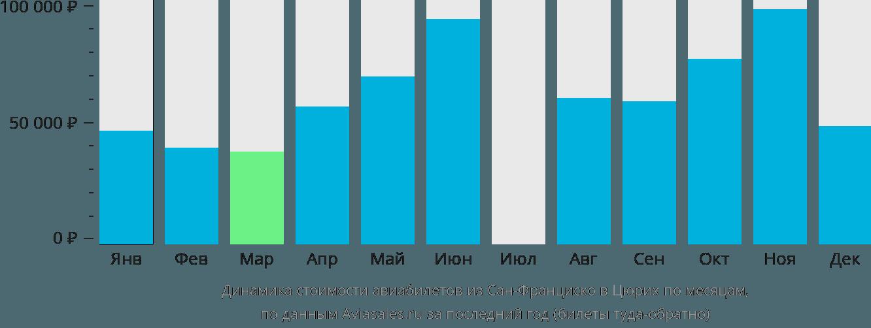 Динамика стоимости авиабилетов из Сан-Франциско в Цюрих по месяцам