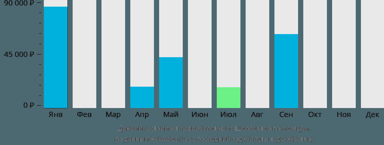 Динамика стоимости авиабилетов из Шеллефтео по месяцам