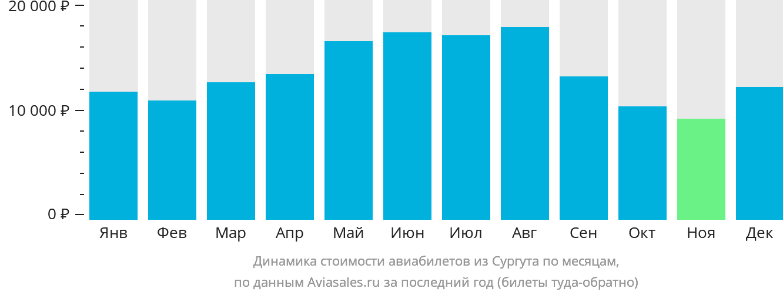 Динамика стоимости авиабилетов из Сургута по месяцам