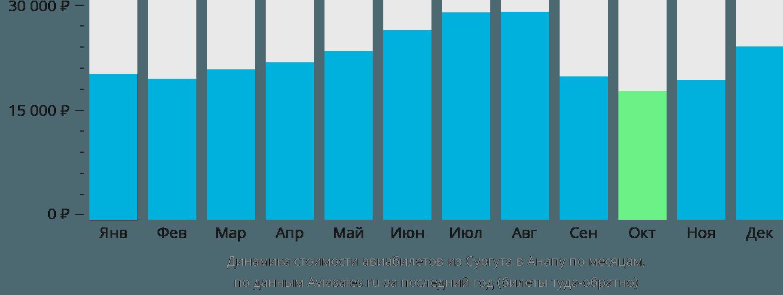 Динамика стоимости авиабилетов из Сургута в Анапу по месяцам