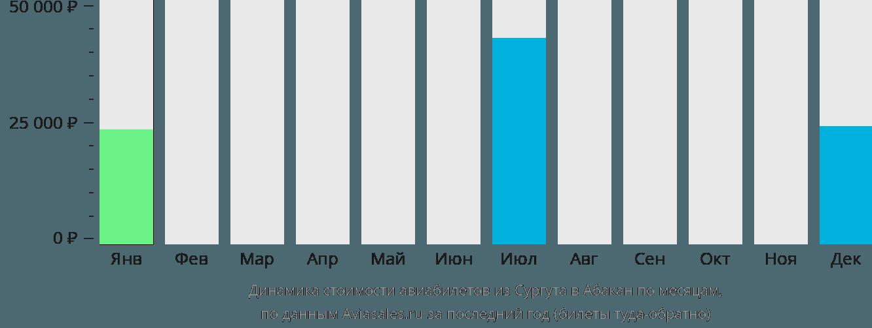 Динамика стоимости авиабилетов из Сургута в Абакан по месяцам