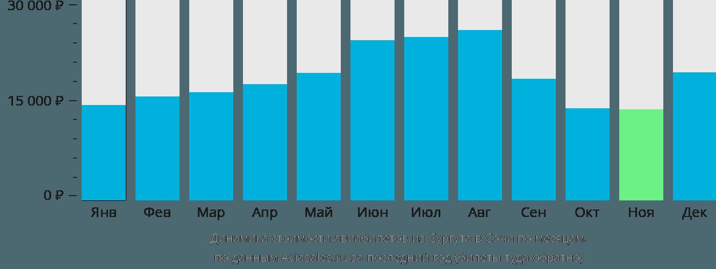 Динамика стоимости авиабилетов из Сургута в Сочи по месяцам