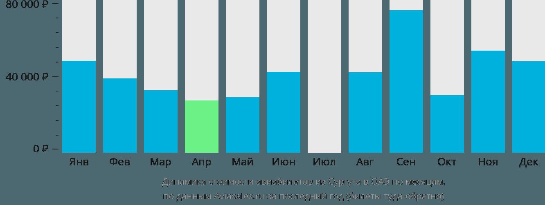 Динамика стоимости авиабилетов из Сургута в ОАЭ по месяцам