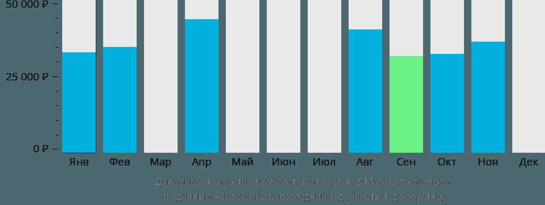 Динамика стоимости авиабилетов из Сургута в Малагу по месяцам