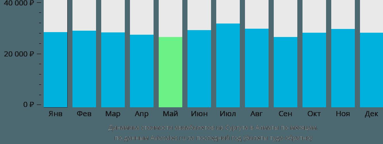 Динамика стоимости авиабилетов из Сургута в Алматы по месяцам