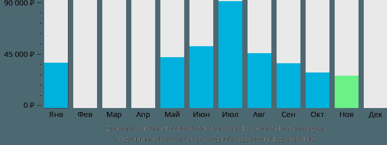 Динамика стоимости авиабилетов из Сургута в Аликанте по месяцам