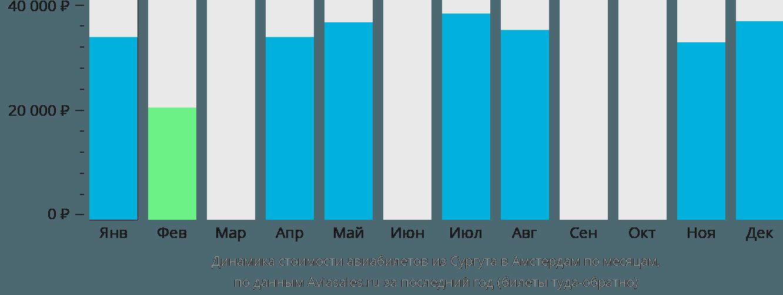 Динамика стоимости авиабилетов из Сургута в Амстердам по месяцам