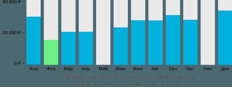 Динамика стоимости авиабилетов из Сургута в Армению по месяцам