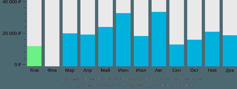 Динамика стоимости авиабилетов из Сургута в Архангельск по месяцам