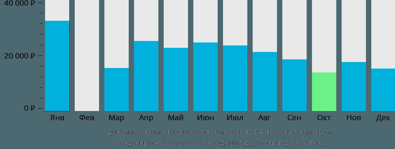 Динамика стоимости авиабилетов из Сургута в Астрахань по месяцам