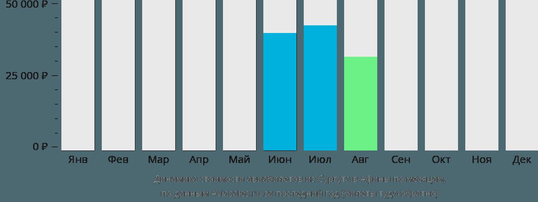 Динамика стоимости авиабилетов из Сургута в Афины по месяцам