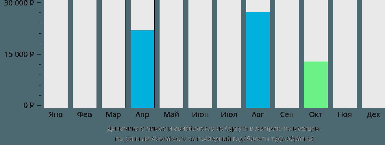 Динамика стоимости авиабилетов из Сургута в Австрию по месяцам