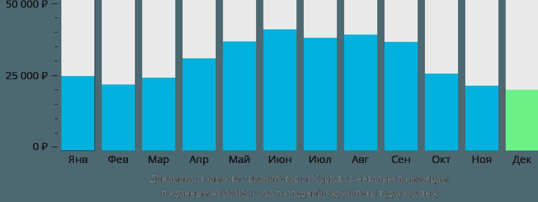 Динамика стоимости авиабилетов из Сургута в Анталью по месяцам