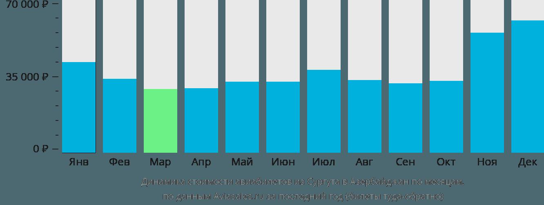 Динамика стоимости авиабилетов из Сургута в Азербайджан по месяцам