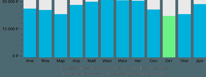 Динамика стоимости авиабилетов из Сургута в Баку по месяцам