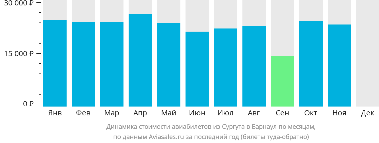Динамика стоимости авиабилетов из Сургута в Барнаул по месяцам
