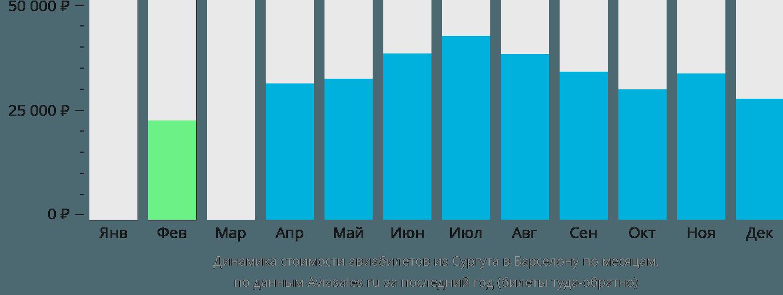 Динамика стоимости авиабилетов из Сургута в Барселону по месяцам