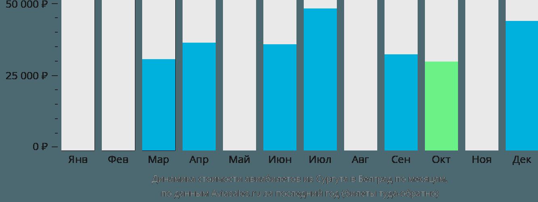 Динамика стоимости авиабилетов из Сургута в Белград по месяцам