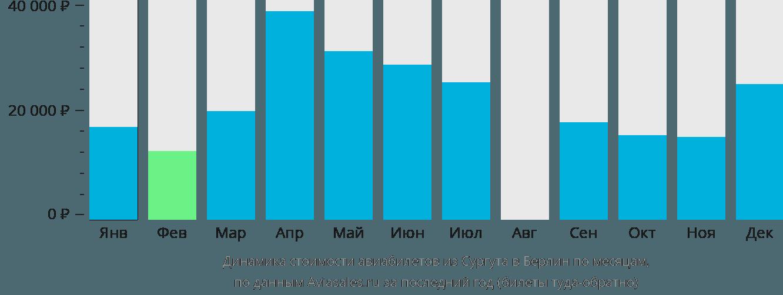 Динамика стоимости авиабилетов из Сургута в Берлин по месяцам