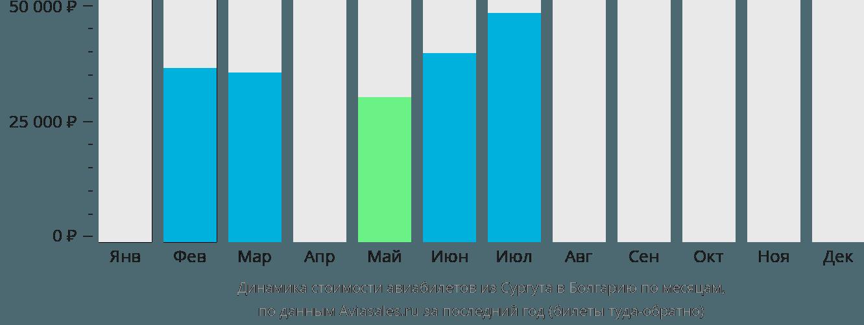 Динамика стоимости авиабилетов из Сургута в Болгарию по месяцам