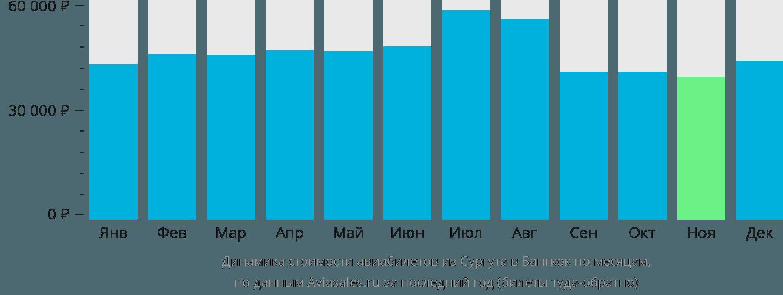 Динамика стоимости авиабилетов из Сургута в Бангкок по месяцам