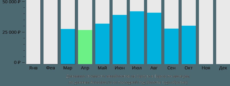 Динамика стоимости авиабилетов из Сургута в Бургас по месяцам