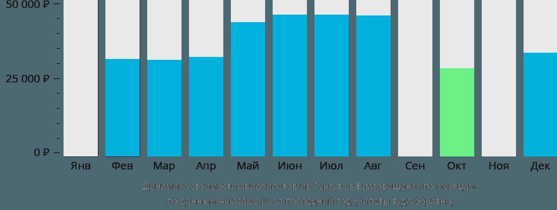 Динамика стоимости авиабилетов из Сургута в Благовещенск по месяцам
