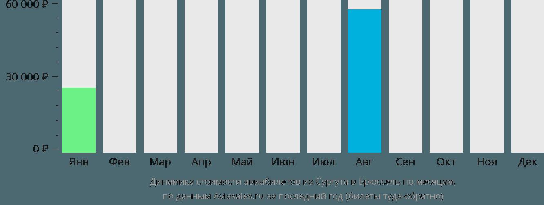 Динамика стоимости авиабилетов из Сургута в Брюссель по месяцам