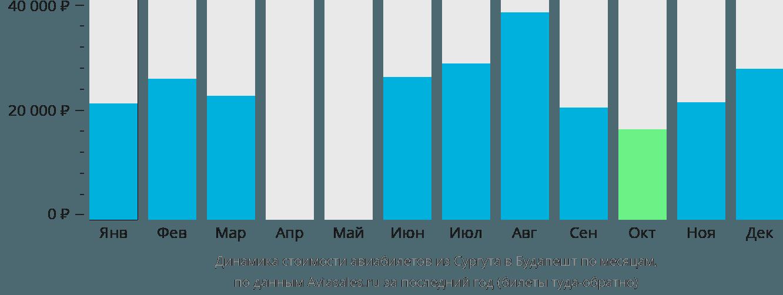 Динамика стоимости авиабилетов из Сургута в Будапешт по месяцам