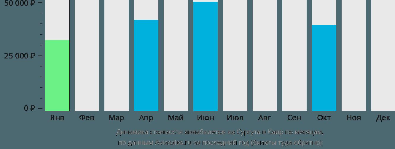 Динамика стоимости авиабилетов из Сургута в Каир по месяцам