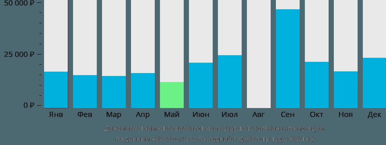 Динамика стоимости авиабилетов из Сургута в Челябинск по месяцам