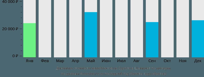 Динамика стоимости авиабилетов из Сургута в Шымкент по месяцам