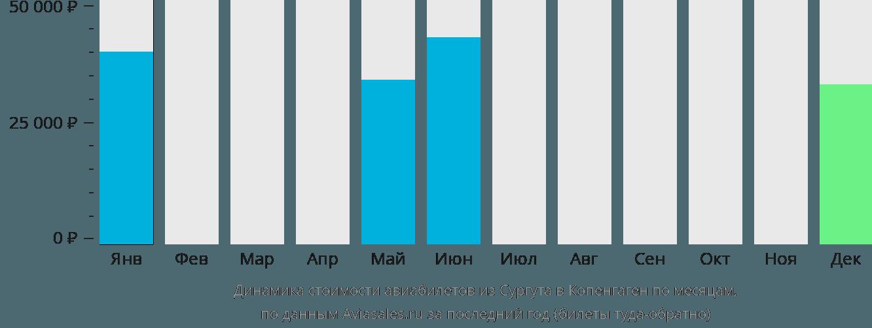 Динамика стоимости авиабилетов из Сургута в Копенгаген по месяцам