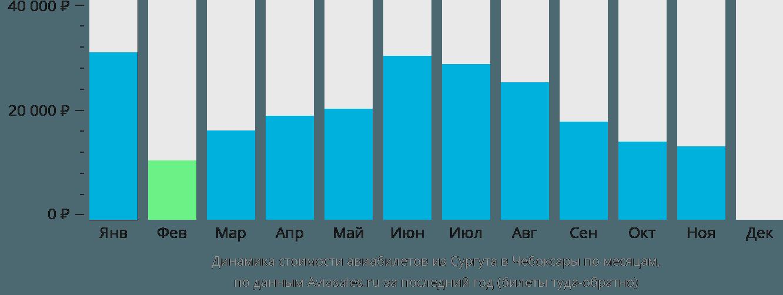 Динамика стоимости авиабилетов из Сургута в Чебоксары по месяцам