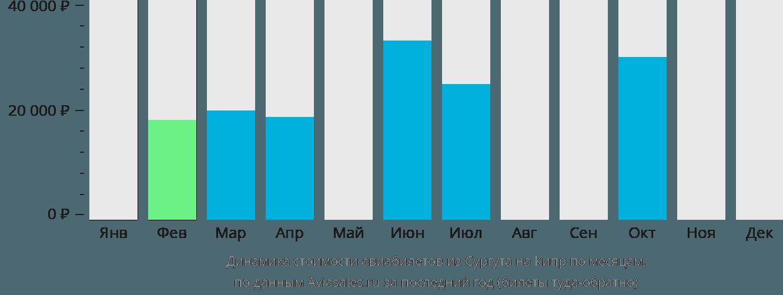Динамика стоимости авиабилетов из Сургута на Кипр по месяцам