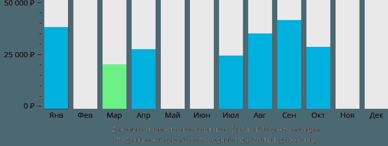 Динамика стоимости авиабилетов из Сургута в Чехию по месяцам