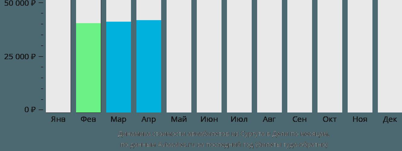 Динамика стоимости авиабилетов из Сургута в Дели по месяцам