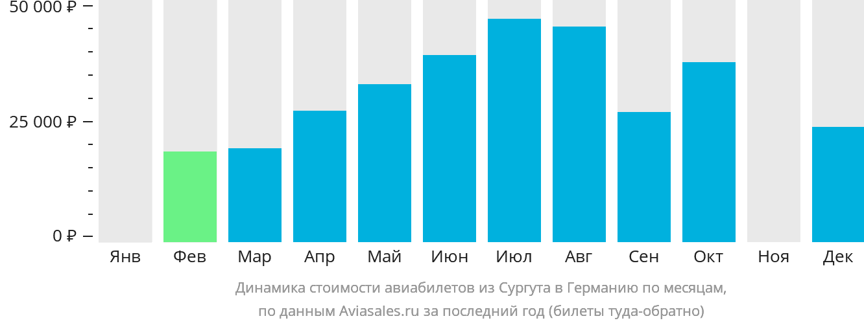 Динамика стоимости авиабилетов из Сургута в Германию по месяцам