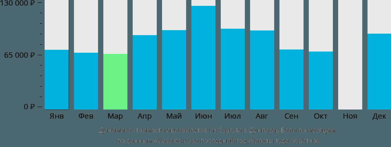 Динамика стоимости авиабилетов из Сургута в Денпасар Бали по месяцам