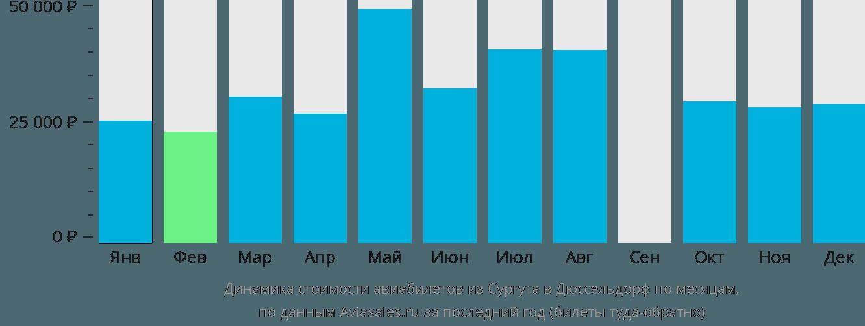 Динамика стоимости авиабилетов из Сургута в Дюссельдорф по месяцам