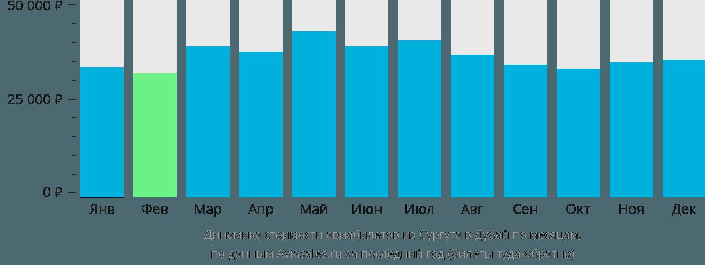 Динамика стоимости авиабилетов из Сургута в Дубай по месяцам